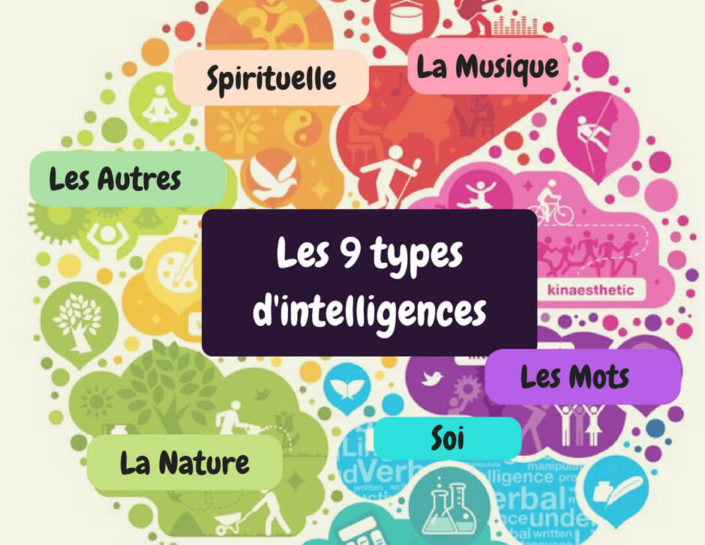 Les 9 types d'intelligence